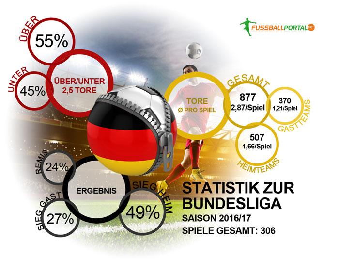 Statistik Bundesliga Saison 2016/17