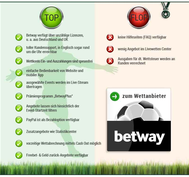 Betway Top Flop