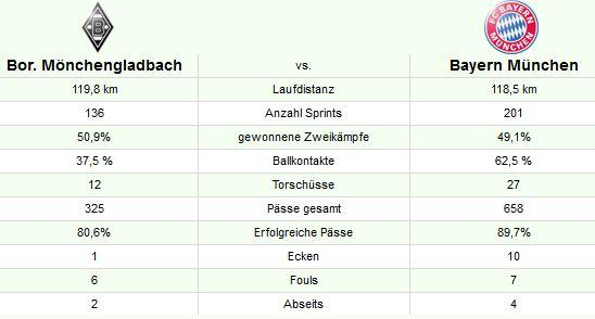 gladbach bayern statistik