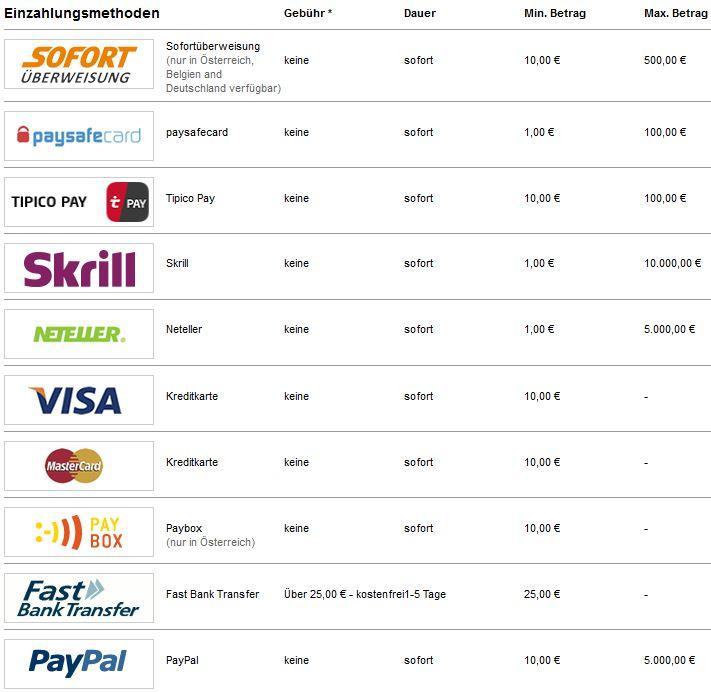 tipico-einzahlungsmethoden-2016