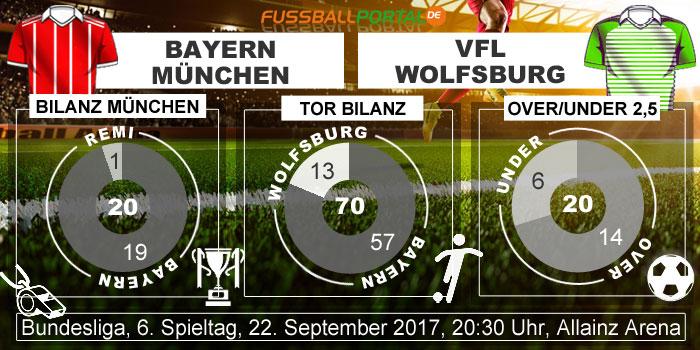 wettquoten bayern münchen - wolfsburg