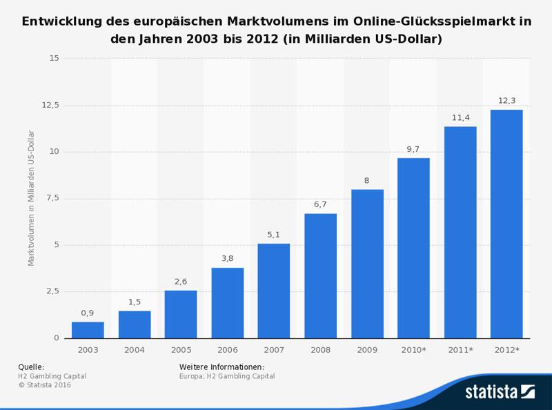 Marktvolumen online Glücksspielmarkt