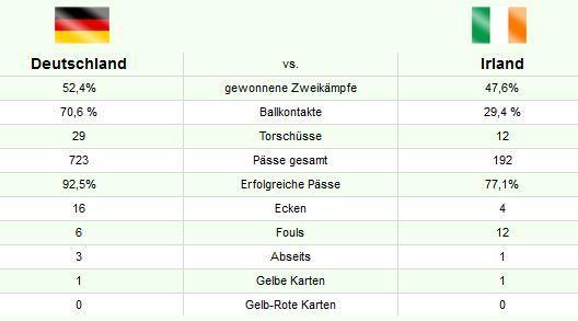 spielstatistik_deutschland_irland