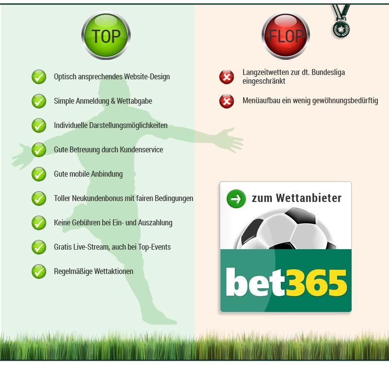 Bet365 Infobox