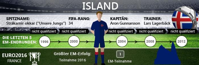 Europameister Wettquoten