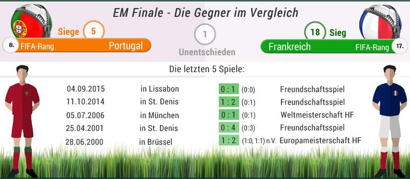 EM Finale Portugal gegen Frankreich die letzten 5 Spiele
