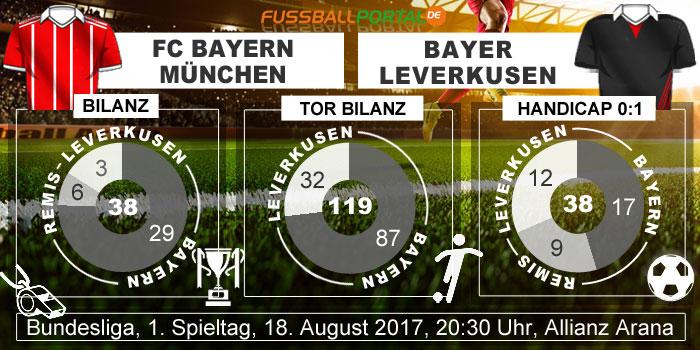 Bilanz-Bayern-Muenchen-Leverkusen