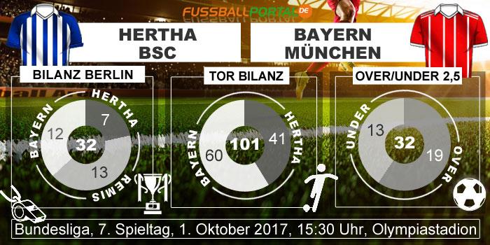 Statistik Hertha - Bayern