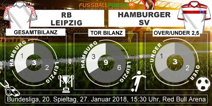 Statistik Leipzig - HSV