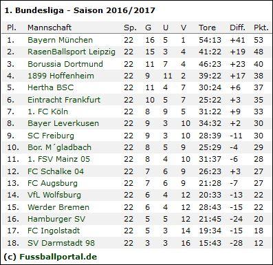 Bundesliga 2016 17 vorschau aktuelle wettquoten for 1 tabelle bundesliga