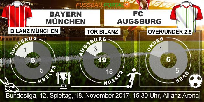Bilanz FC Bayern - FC Augsburg