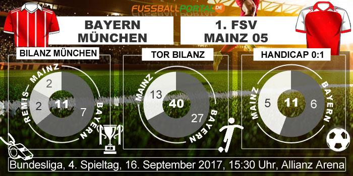 Statistik Bayern - Mainz