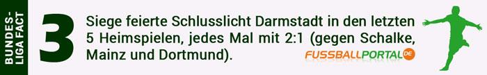 Darmstadt 3 von 5 Heimspielen gewonnen