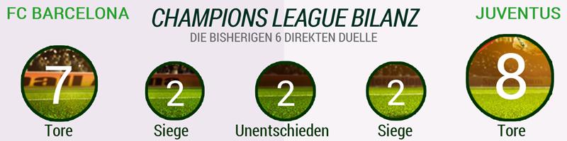 FC Barcelona - Juventus Turin Champions League Bilanz