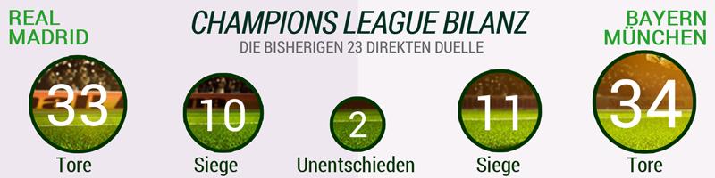 Real Madrid - Bayern München Champions League Bilanz