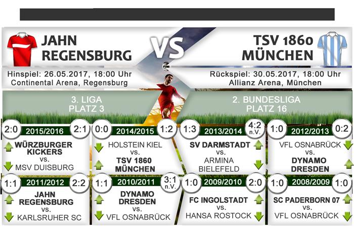 2-bundesliga-relegationsspiele-2009-2017-fbp
