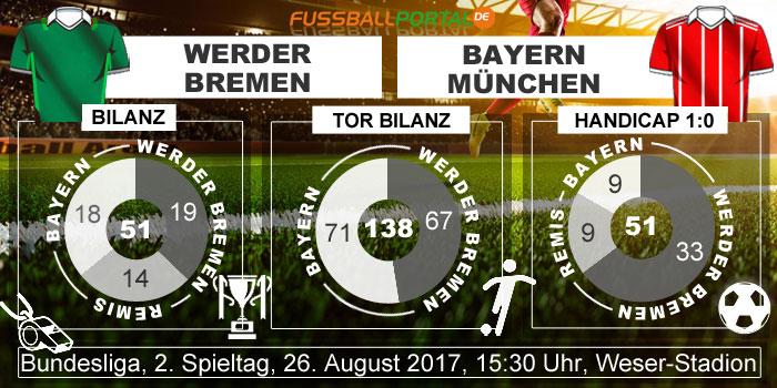 Statistik Bremen - Bayern