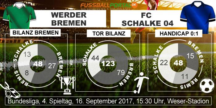 Statistik Bremen - Schalke