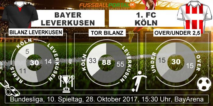 Bundesliga Leverkusen gegen Köln Direktbilanz