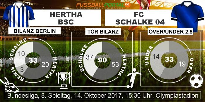 Statistik Hertha BSC - Schalke 04