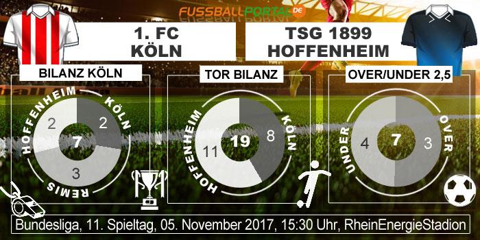 Duell Köln Hoffenheim Statistik
