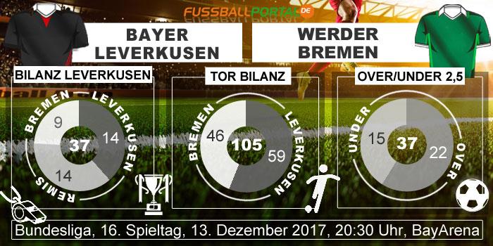 Statistik Leverkusen - Bremen