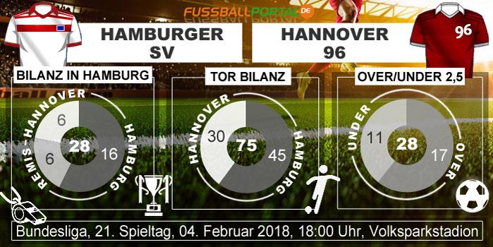 Statistik HSV - Hannover