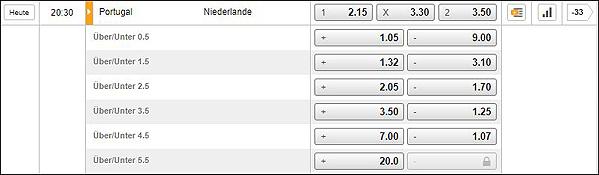 Bet3000 Über Unter Wetten zu Portugal Niederlande