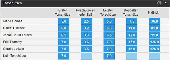 Bundesliga Wetten Stuttgart HSV Torschuetzen
