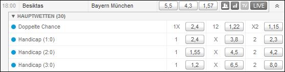 Champions-League Tipico Handicapwetten Besiktas - Bayern