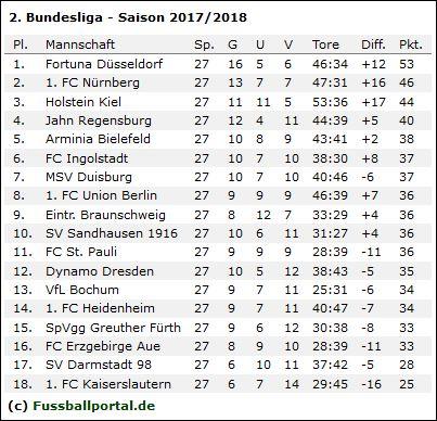 2. Liga Tabelle 27. Spieltag