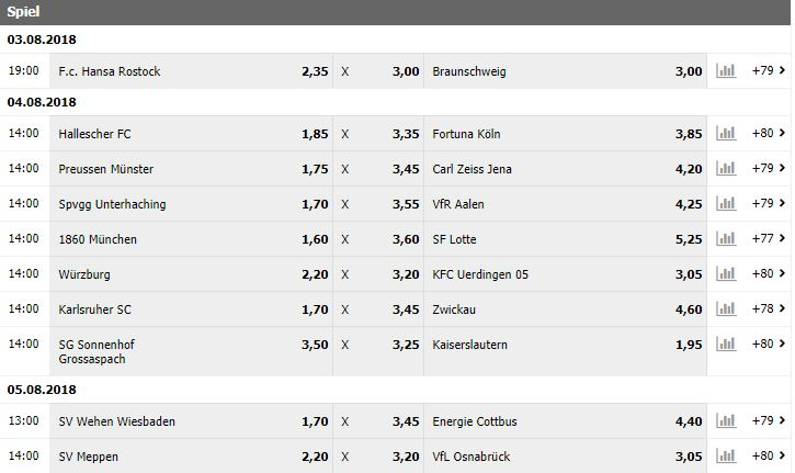 Interwetten 3. Liga 2. Spieltag Wetten